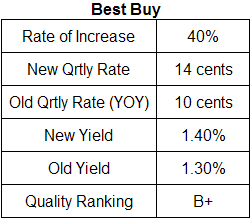 Best Buy dividend analysis table June 26, 2008