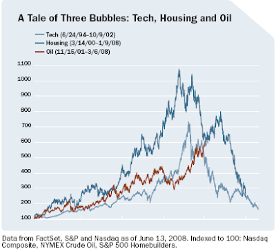 chart of technology housing and oil bubbles