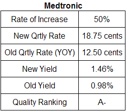 medtronic dividend analysis table June 2008