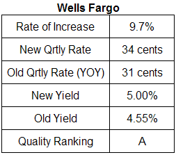 Wells Fargo dividend table analysis July 16, 2008
