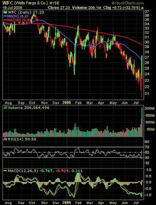 Wells Fargo stock chart July 16, 2008
