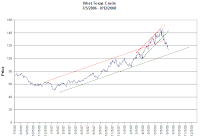 West Texas Crude Oil graph 2006-2008