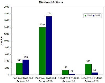 Dividend Actions third quarter 2008