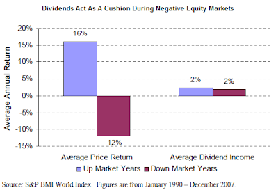 dividends as cushion in down markets