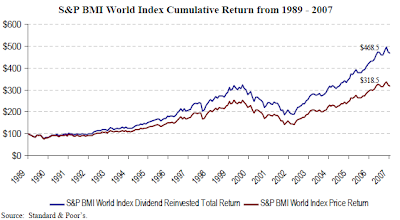 dividend cumulative return BMI World Index