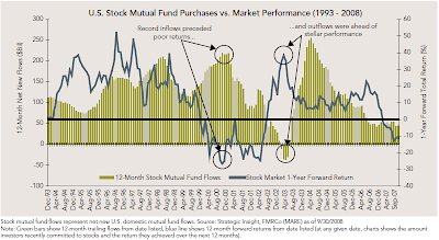 mutal fund cash flows and market return
