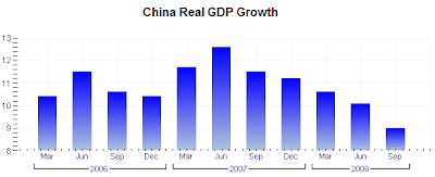 China GDP Growth Chart 3rd quarter 2008