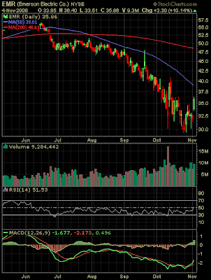 Emerson Electric stock chart November 4, 2008