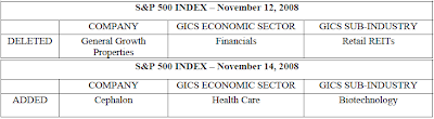 S&P 500 Index Changes November 12 & 14, 2008