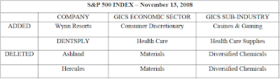 S&amp;P 500 Index Changes November 13, 2008