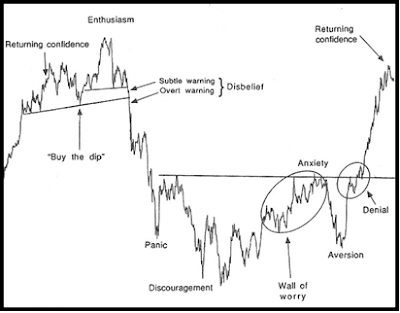 Investor Sentiment Cycle Chart