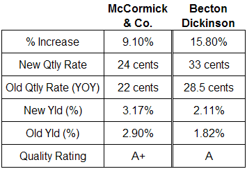 McCormick & Co. and Becton Dickinson dividend analysis table November 2008