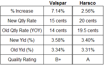 Valspar and Harsco dividend analysis table December 2008