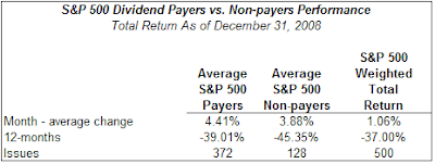S&amp;P 500 Index payers versus non payers performance December 2008