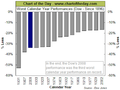 Dow Index 15 worst calendar year performances since 1896