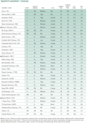 Table of Warren Buffett stocks passing his screens