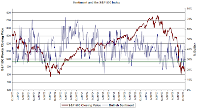 investor bullish sentiment January 15, 2009