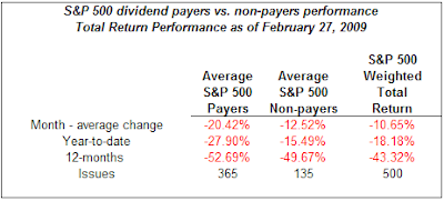 payers vs. non payers performance as of February 2009