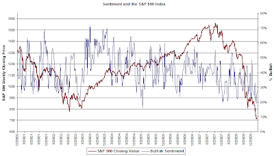 investor sentiment March 12, 2009