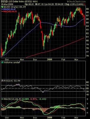 U.S. Dollar chart March 18, 2009