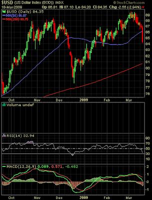 U.S. Dollar chart March 18, 2009