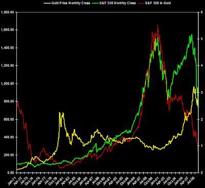 S&amp;P 500 Index and S&amp;P 500 priced in Gold