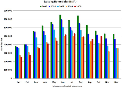 existing home sales chart October 2009