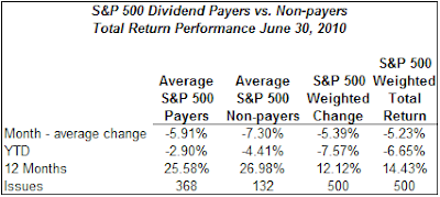 dividend payers versus non payers return as of June 2010