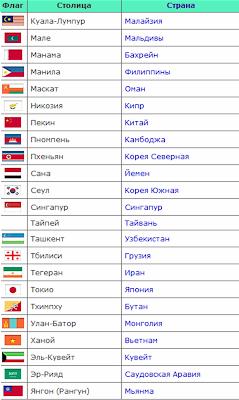 Столицы стран азии