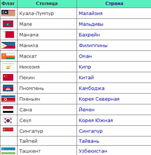 страны и их столицы в таблице
