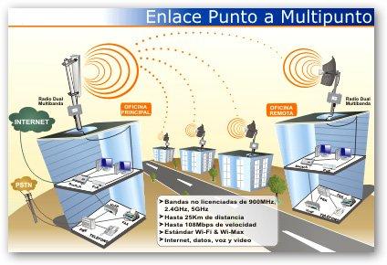Venta de aplicaciones ensayo no 9 redes for Bankia a distancia oficina internet