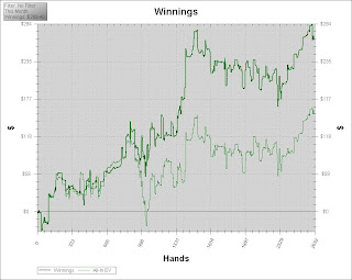 Grafico de ganhos do mes de Junho de 2008 na NL25 do Full Tilt