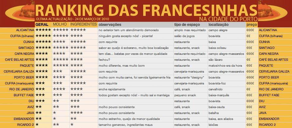 RANKING DAS FRANCESINHAS