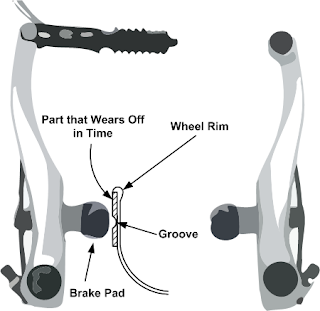 Groove in Bike Wheel Rim