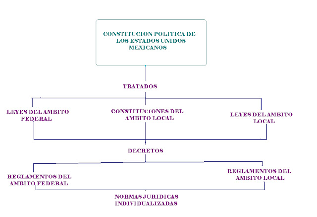 esquema derecho constitucion: