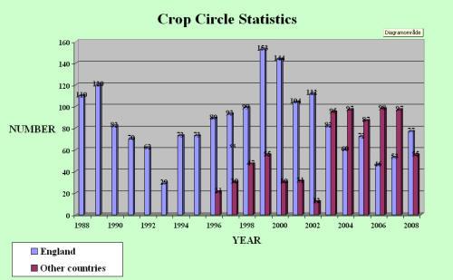 Crop Circles Statistics