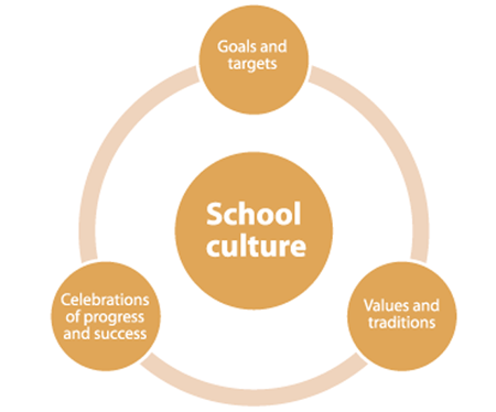 impact of school culture and school School culture, equity, and student academic performance in a rural appalachian school,kentucky journal  school culture , audit, student  impact of community .