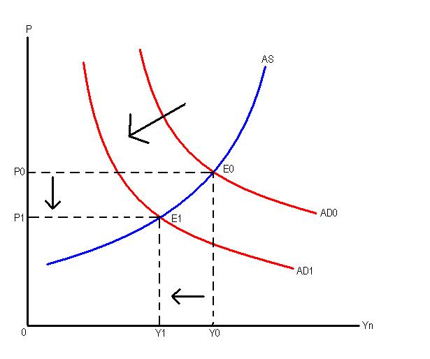 Dasar-dasar tindakan harga forex