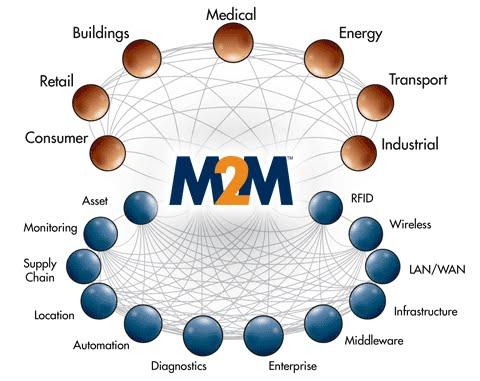 segment of M2M.