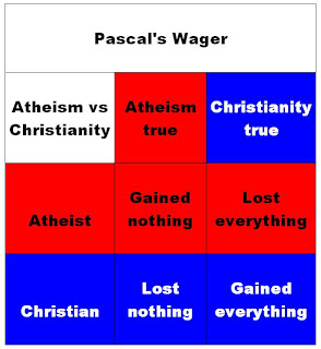 pascal wager argument essay