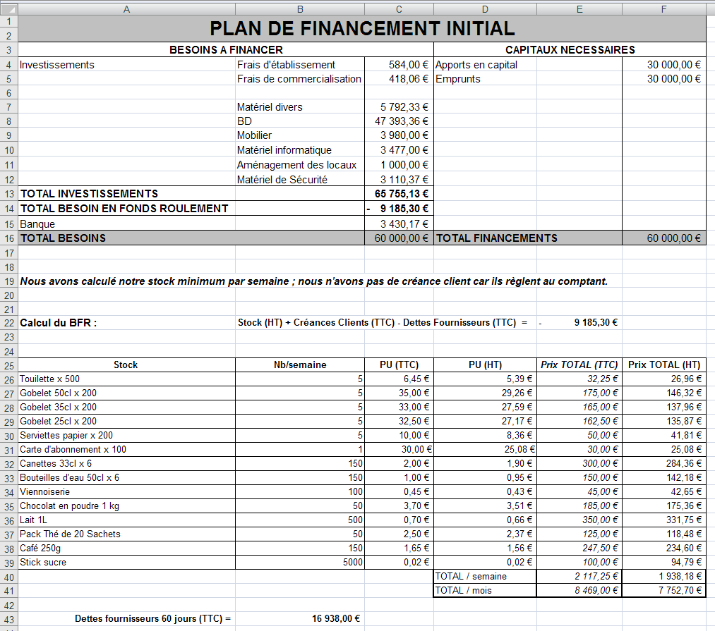 Bulles and bill plan de financement initial for But financement