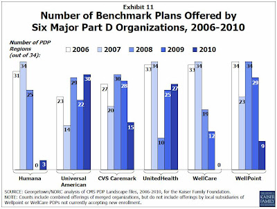 As the chart indicates, the CVS Caremark plans—Silverscript and