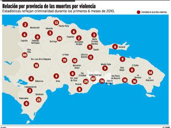 Violencia cobra 714 muertes en 6 meses
