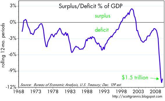 [Deficit+%+of+GDP]