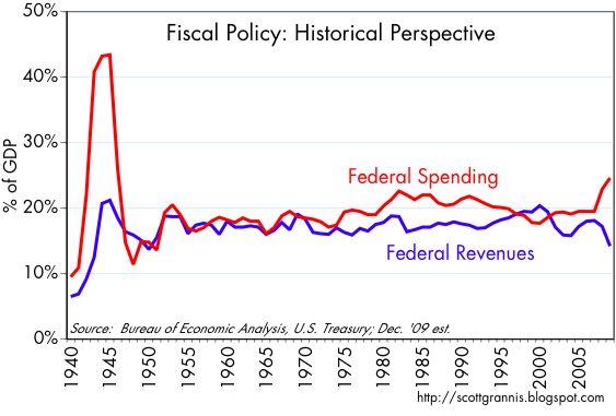[Spend+vs.+Revs+1940-]