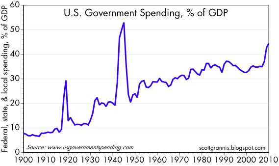[Government+spending]