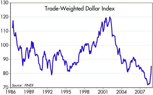 [Dollar+Index+86-]
