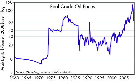 [Real+Crude+Prices]