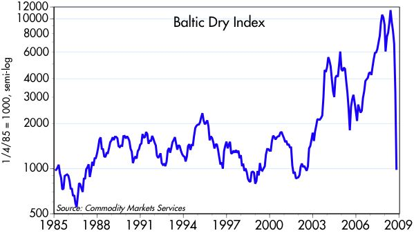 [Baltic+Freight+Index]