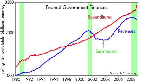 [Federal+Govt+Finances]